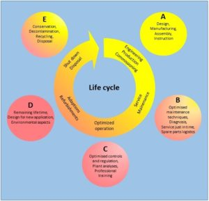 Friotherm services for the entire life cycle